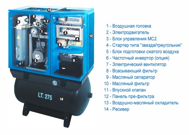 Конструкция (схема) винтового компрессора  Система сжатого воздуха Винтовой компрессор ABAC GENESIS I.11