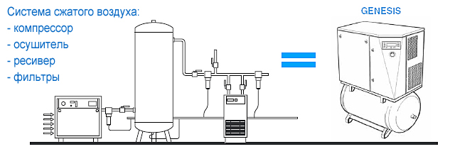 Система сжатого воздуха Винтовой компрессор ABAC GENESIS I.11